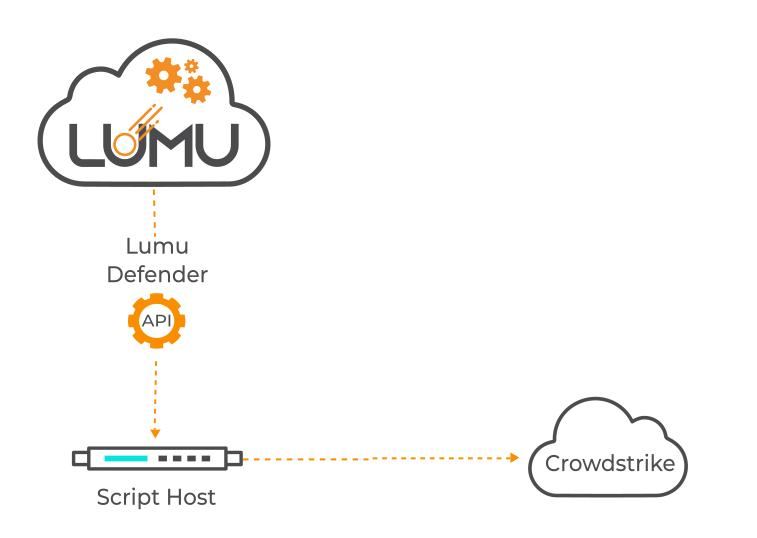 Typical setup of Crowdstrike with Lumu Defender API